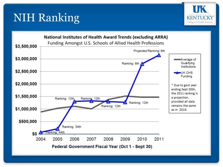 NIH Ranking