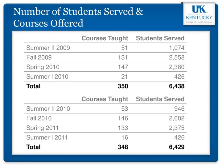 Number of Students Served & Courses Offered