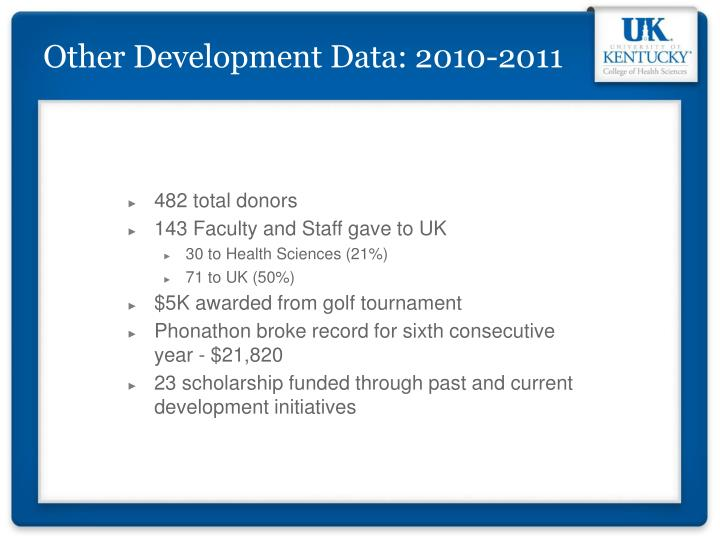 Other Development Data: 2010-2011