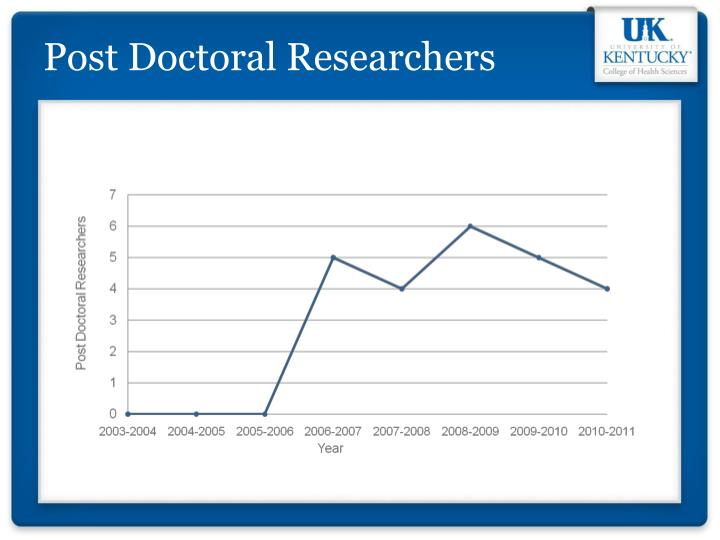 Post Doctoral Researchers