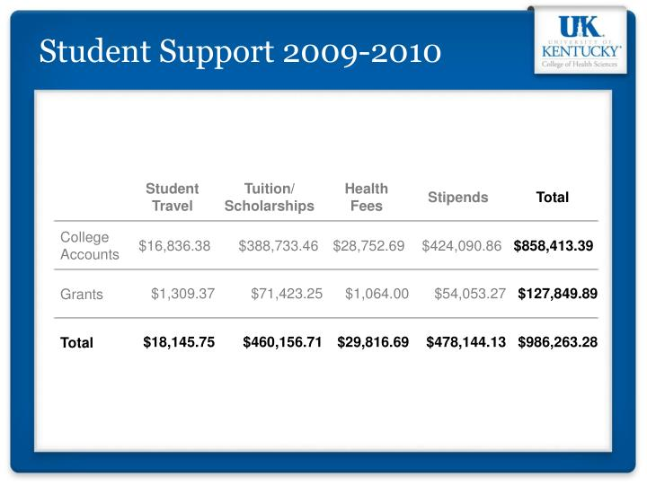 Student Support 2009-2010