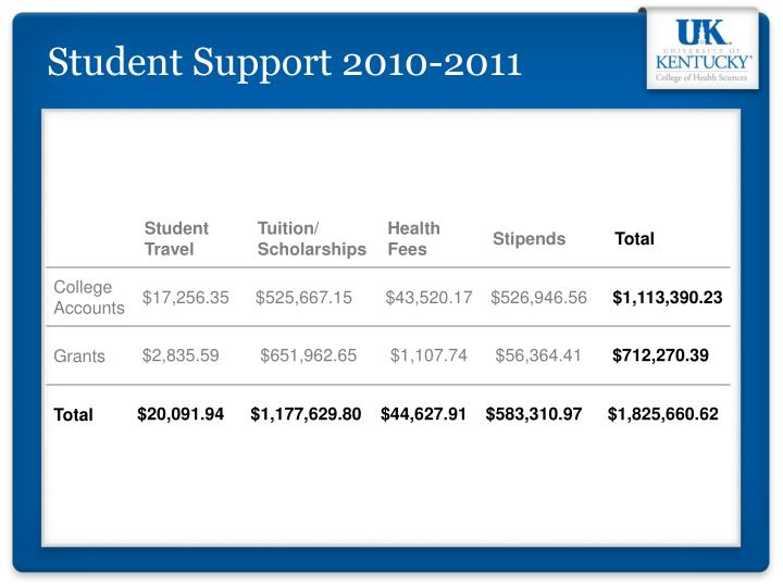 Student Support 2010-2011