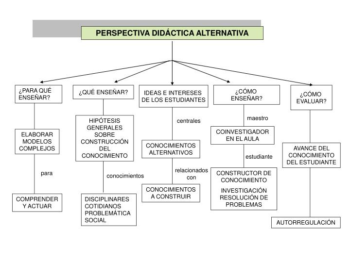 PERSPECTIVA DIDÁCTICA ALTERNATIVA