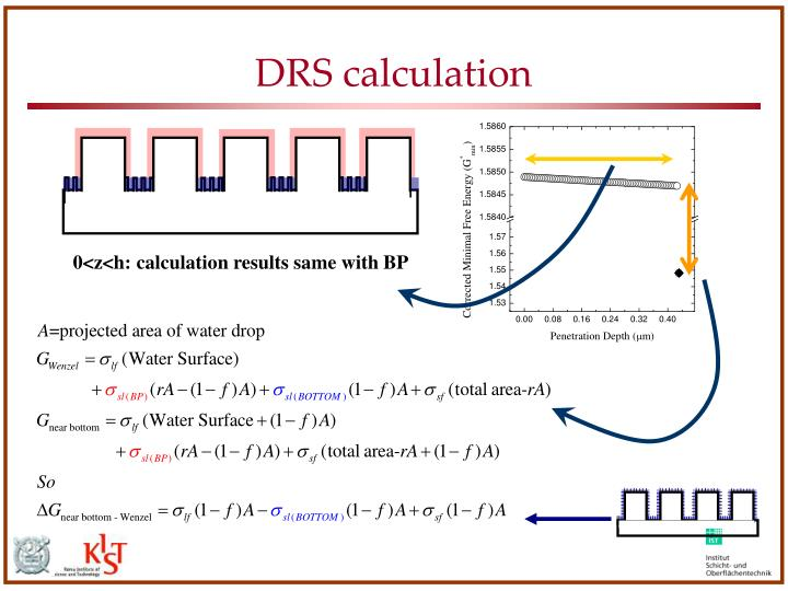 DRS calculation