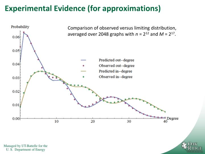 Experimental Evidence (