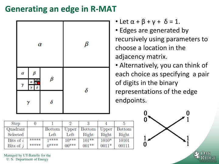 Generating an edge in R-MAT