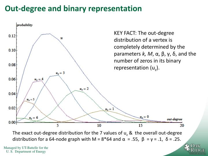 Out-degree and binary representation