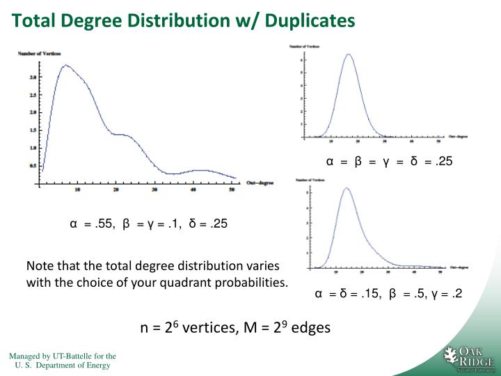 Total Degree Distribution w/ Duplicates