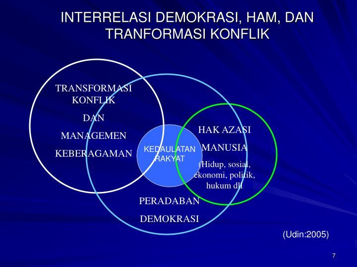 INTERRELASI DEMOKRASI, HAM, DAN TRANFORMASI KONFLIK