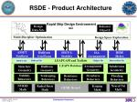 rsde product architecture