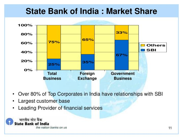 State Bank of India : Market Share