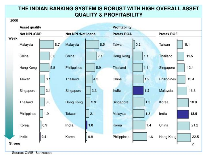 THE INDIAN BANKING SYSTEM IS ROBUST WITH HIGH OVERALL ASSET QUALITY & PROFITABILITY