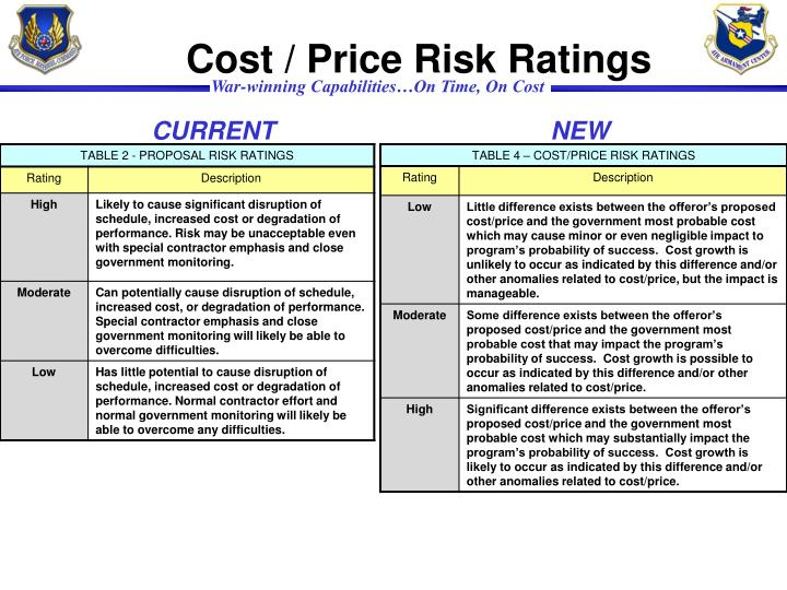 Cost / Price Risk Ratings