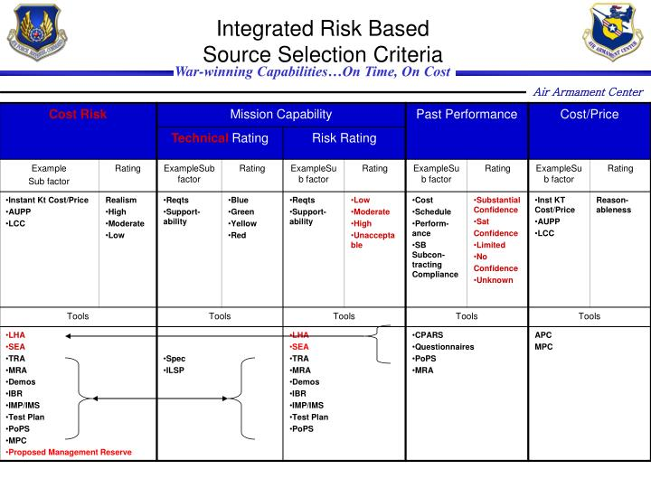 Integrated Risk Based