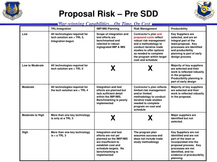 Proposal Risk – Pre SDD