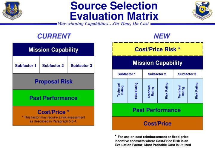 Source Selection Evaluation Matrix