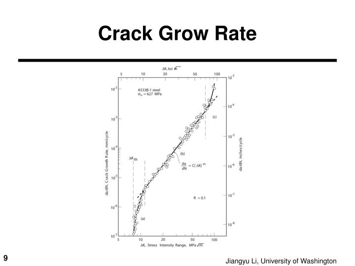 Crack Grow Rate