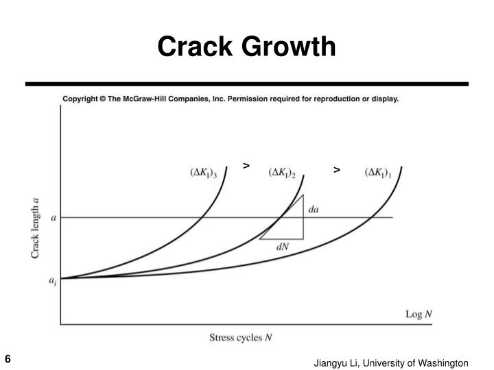 Crack Growth