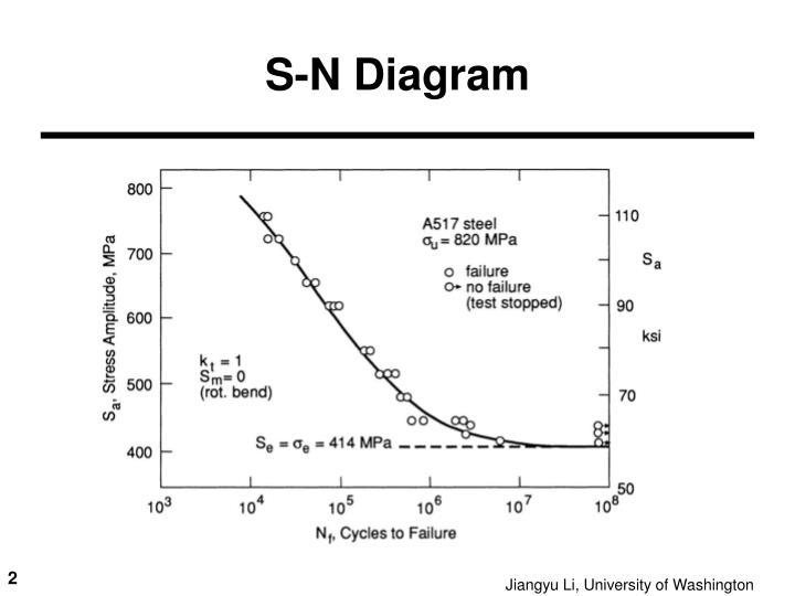 S-N Diagram