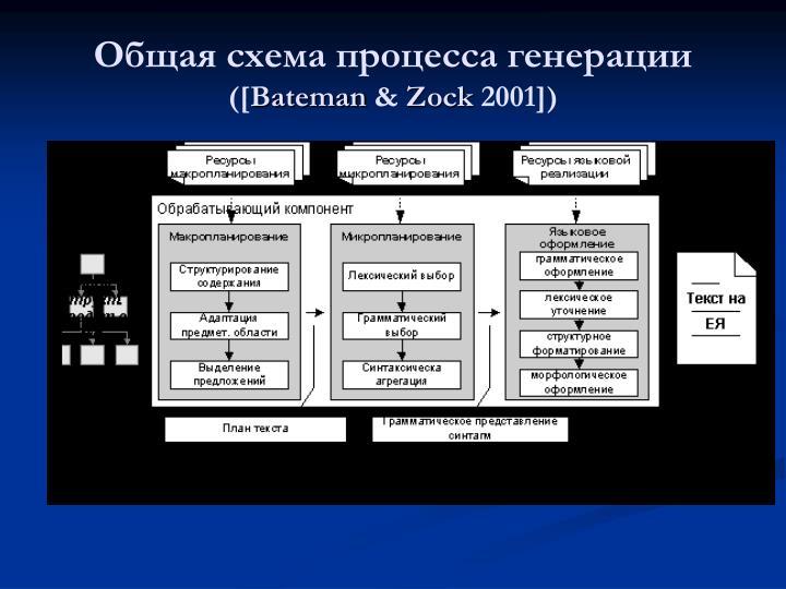 Общая схема процесса генерации