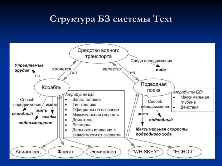 Структура БЗ системы