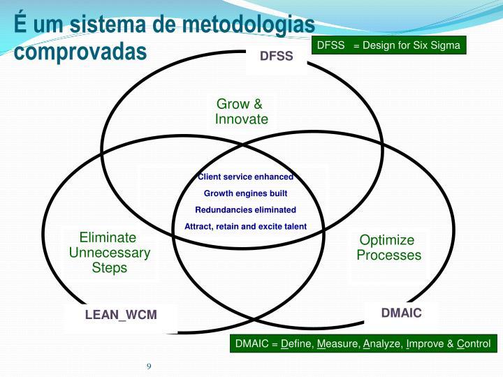 É um sistema de metodologias comprovadas