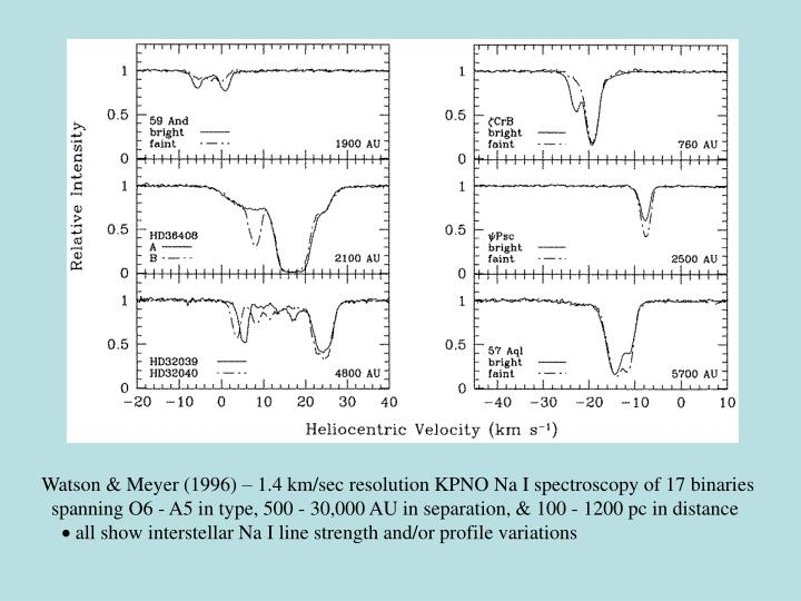 Watson & Meyer (1996) – 1.4 km/sec resolution KPNO Na I spectroscopy of 17 binaries
