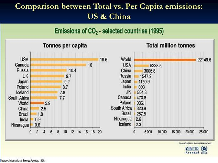 Comparison between Total vs. Per Capita emissions: US & China