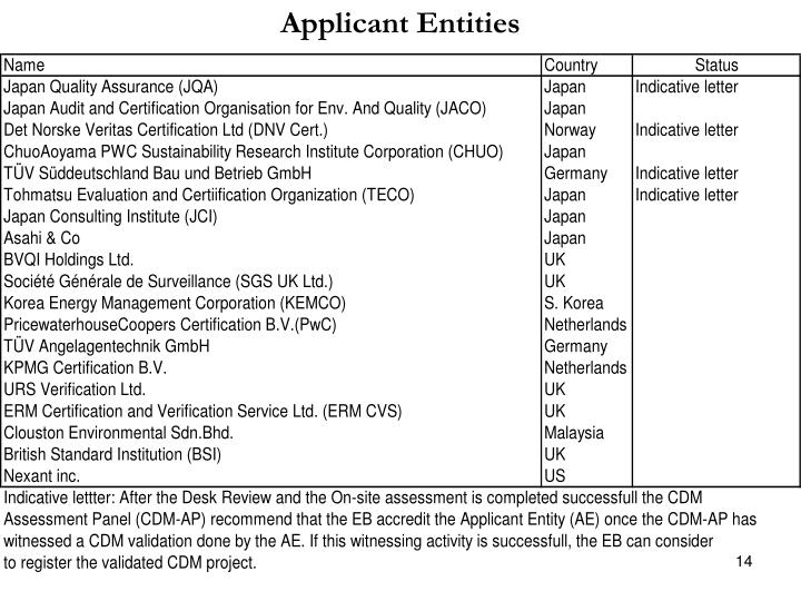 Applicant Entities