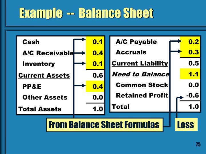 Example  --  Balance Sheet