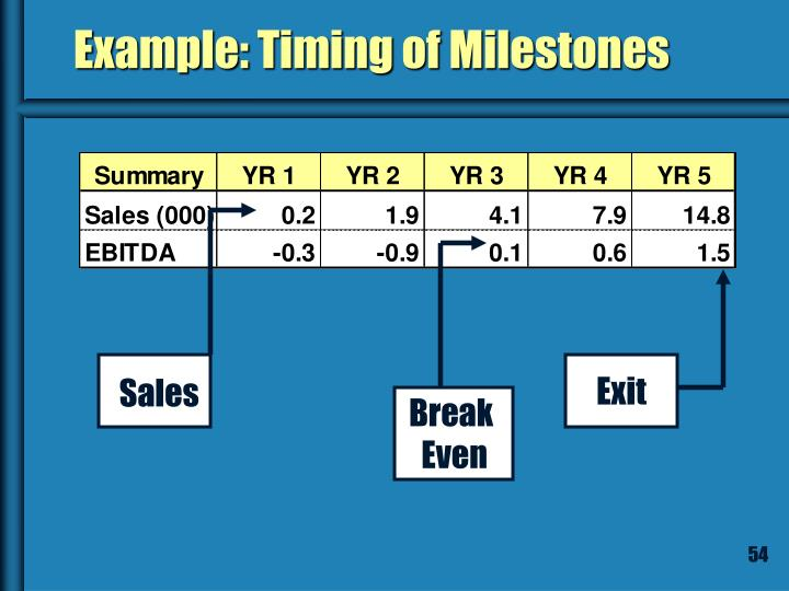 Example: Timing of Milestones