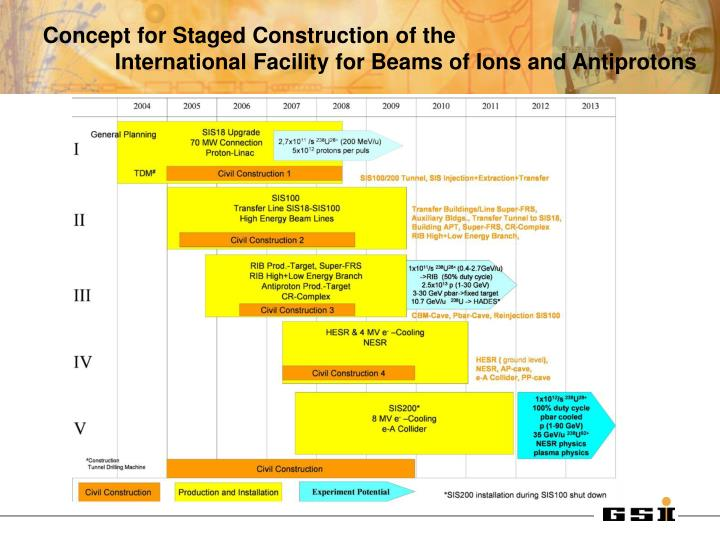 Concept for Staged Construction of the