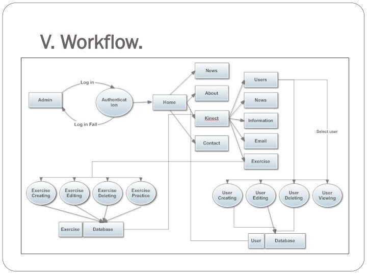 V. Workflow.