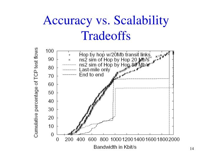 Accuracy vs. Scalability Tradeoffs