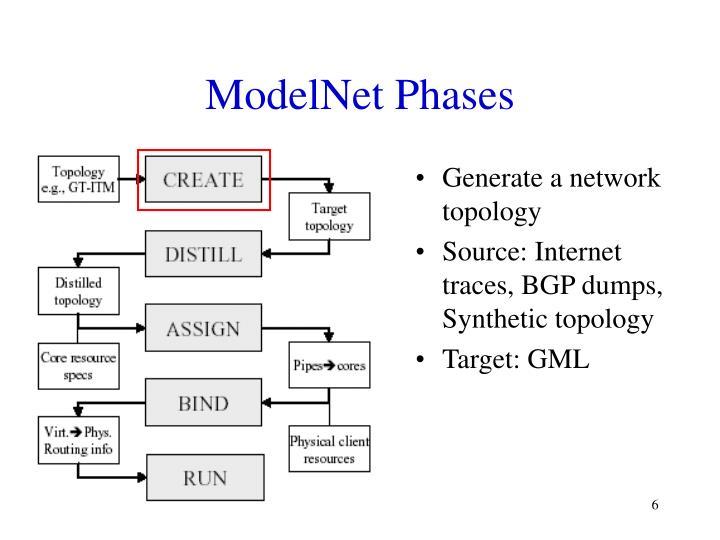 ModelNet Phases