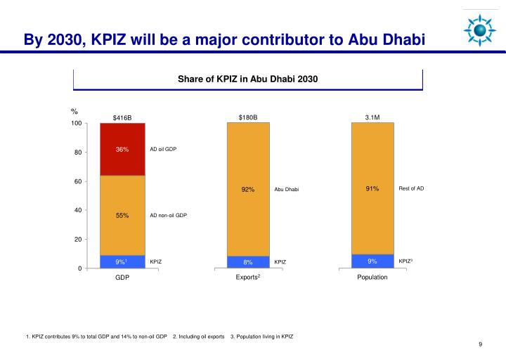 By 2030, KPIZ will be a major contributor to Abu Dhabi