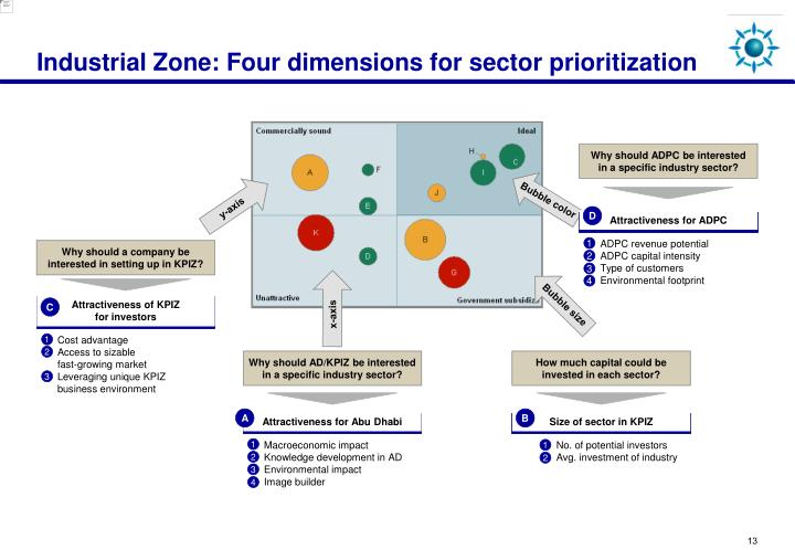 Industrial Zone: Four dimensions for sector prioritization