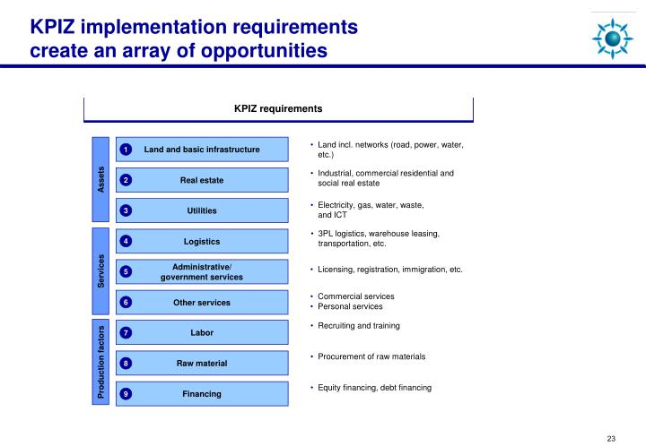 KPIZ implementation requirements