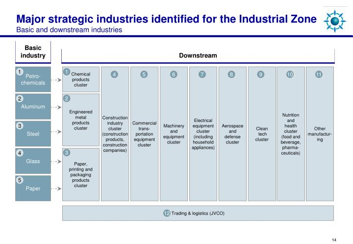 Major strategic industries identified for the Industrial Zone