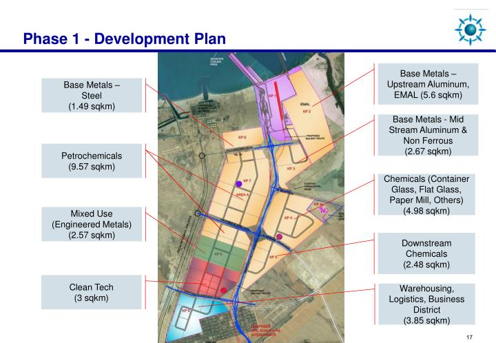 Phase 1 - Development Plan