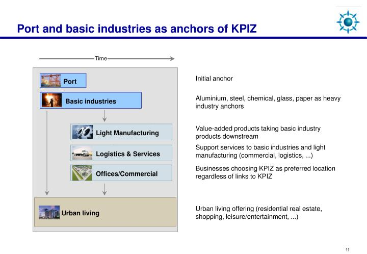 Port and basic industries as anchors of KPIZ