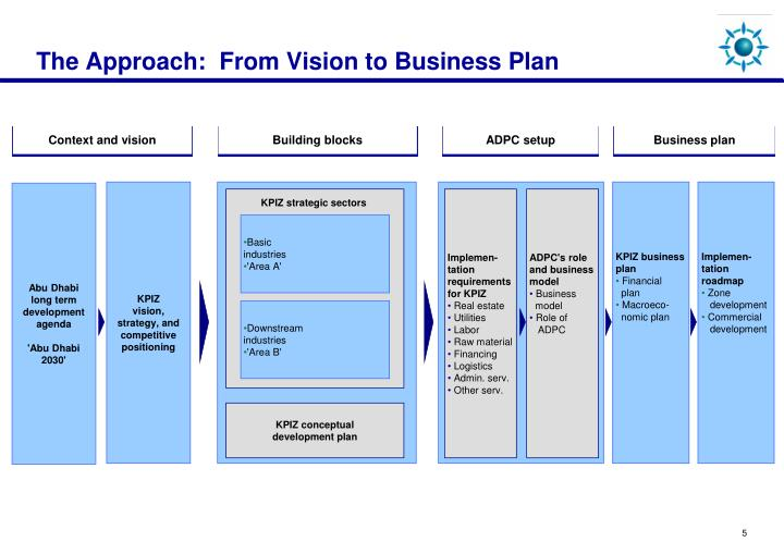 The Approach:  From Vision to Business Plan