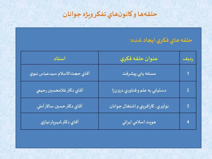 حلقهها و کانونهاي تفكر ويژه جوانان