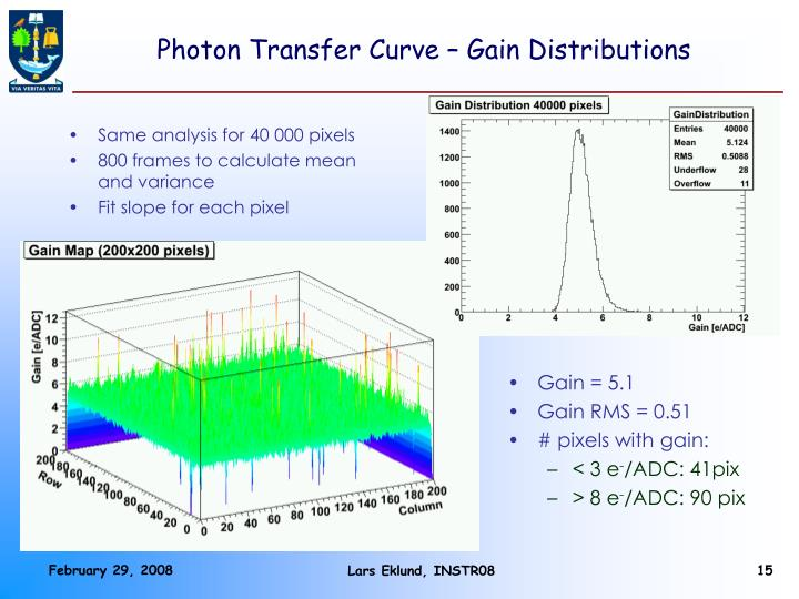 Photon Transfer Curve – Gain Distributions