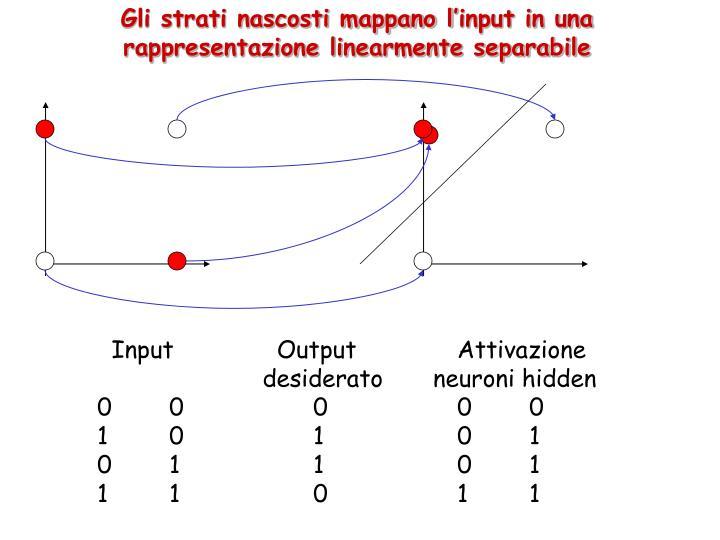 Gli strati nascosti mappano l'input in una rappresentazione linearmente separabile