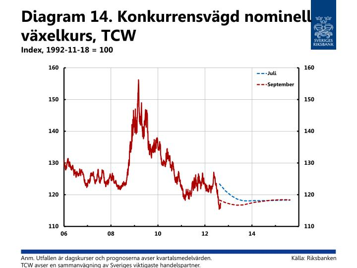 Diagram 14. Konkurrensvägd nominell växelkurs, TCW