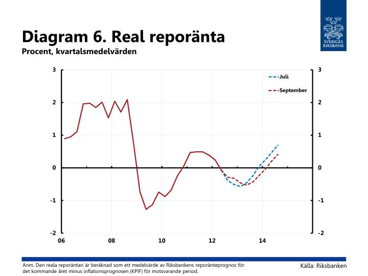 Diagram 6. Real reporänta