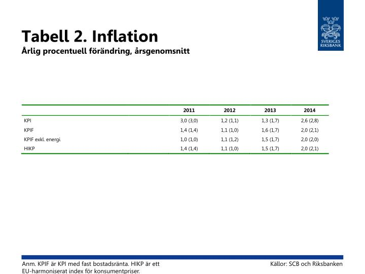 Tabell 2. Inflation