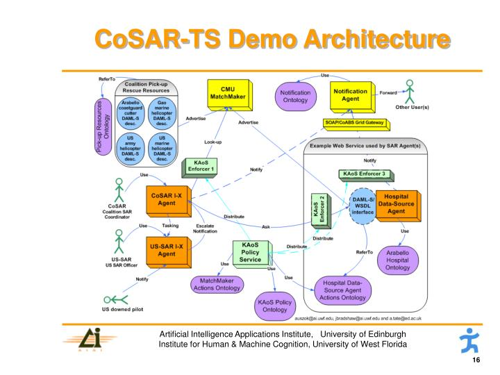 CoSAR-TS Demo Architecture