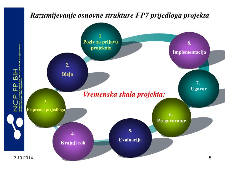 Razumijevanje osnovne strukture